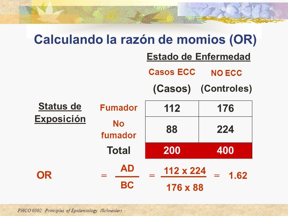 PHCO 0502 Principles of Epidemiology (Schneider) 400200Total 22488 No fumador 176112 Fumador Status de Exposición NO ECC (Controles) Casos ECC (Casos)