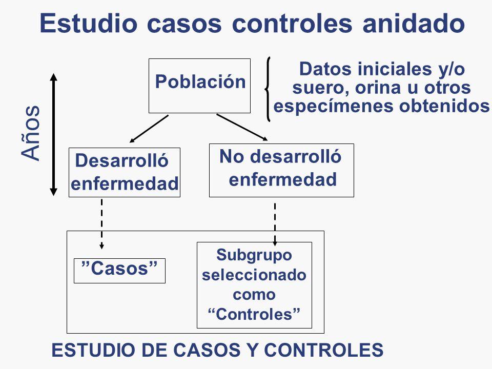 Estudio casos controles anidado Datos iniciales y/o suero, orina u otros especímenes obtenidos Subgrupo seleccionado como Controles Casos ESTUDIO DE C