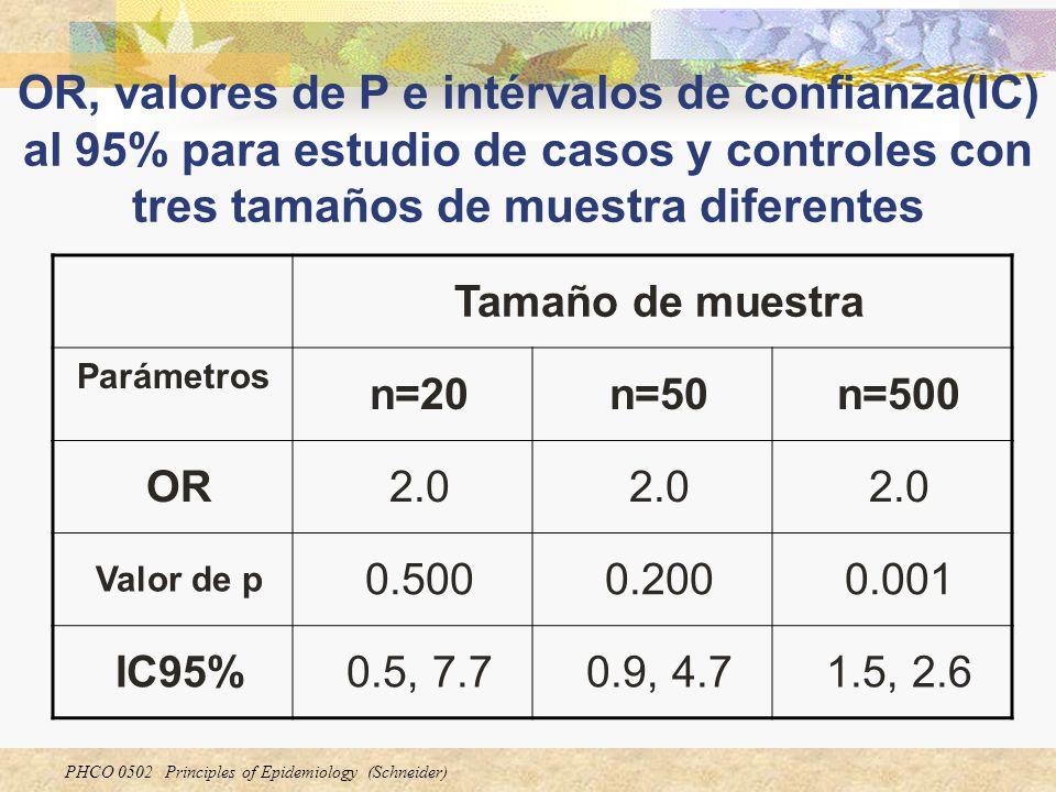 PHCO 0502 Principles of Epidemiology (Schneider) OR, valores de P e intérvalos de confianza(IC) al 95% para estudio de casos y controles con tres tama