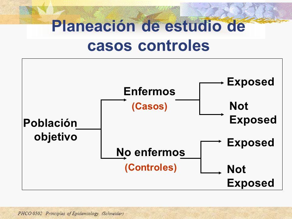 PHCO 0502 Principles of Epidemiology (Schneider) Planeación de estudio de casos controles Población objetivo Enfermos (Casos) No enfermos (Controles)