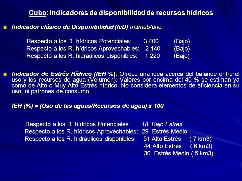 Cuba: Indicadores de disponibilidad de recursos hídricos Indicador clásico de Disponibilidad (IcD) m3/hab/año: Respecto a los R. hídricos Potenciales: