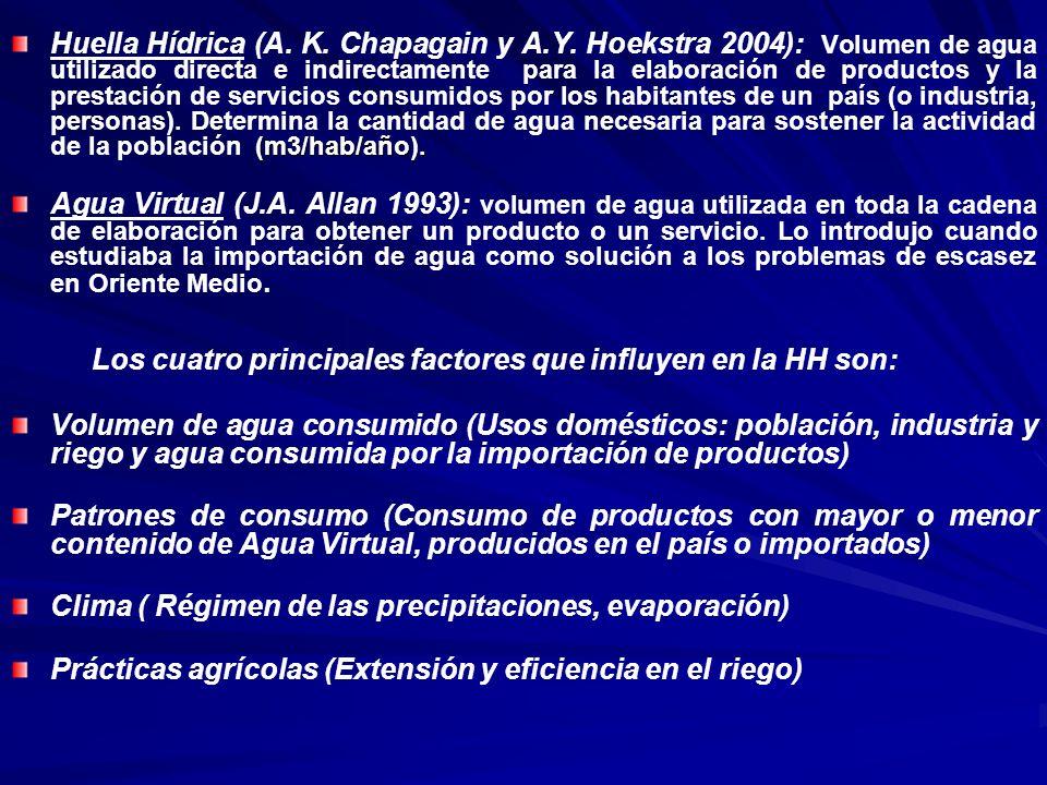 (m3/hab/año). Huella Hídrica (A. K. Chapagain y A.Y. Hoekstra 2004): Volumen de agua utilizado directa e indirectamente para la elaboración de product