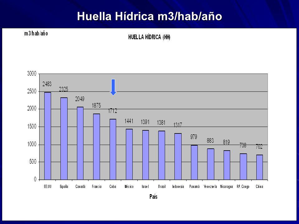 Huella Hídrica m3/hab/año