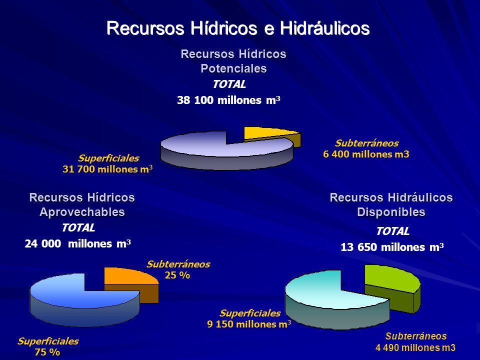 Cuba: Indicadores de disponibilidad de recursos hídricos Indicador clásico de Disponibilidad (IcD) m3/hab/año: Respecto a los R.
