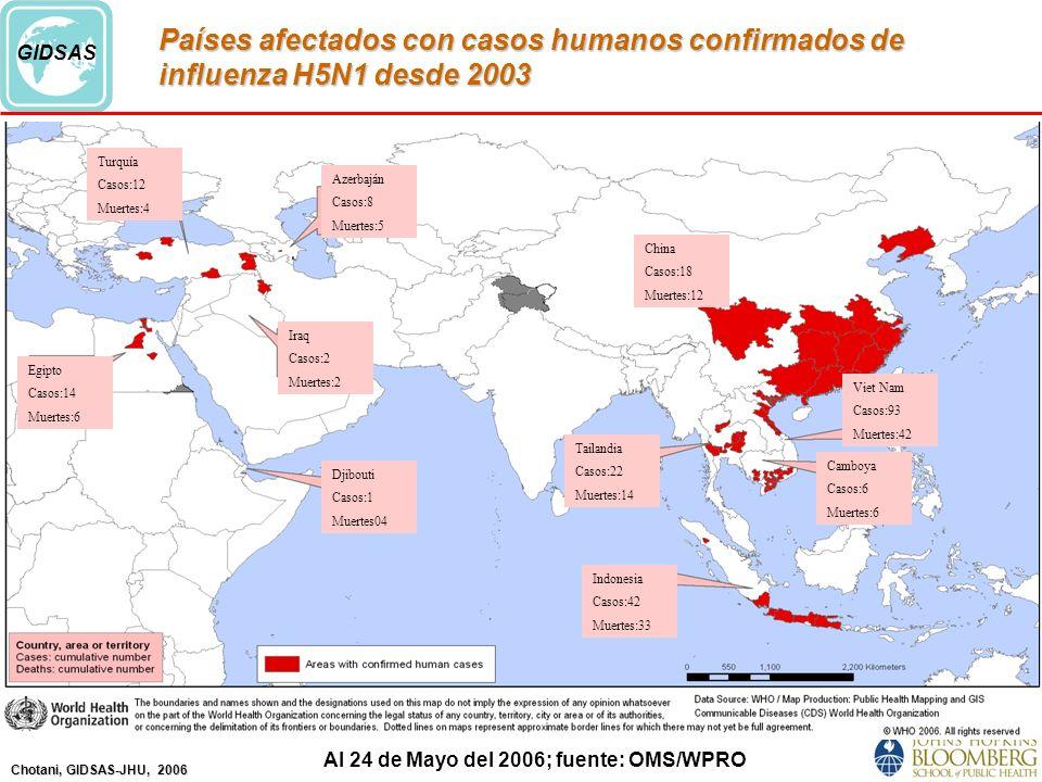 Chotani, GIDSAS-JHU, 2006 GIDSAS Países afectados con casos humanos confirmados de influenza H5N1 desde 2003 Al 24 de Mayo del 2006; fuente: OMS/WPRO Turquía Casos:12 Muertes:4 Azerbaján Casos:8 Muertes:5 Egipto Casos:14 Muertes:6 Iraq Casos:2 Muertes:2 Djibouti Casos:1 Muertes04 China Casos:18 Muertes:12 Tailandia Casos:22 Muertes:14 Indonesia Casos:42 Muertes:33 Viet Nam Casos:93 Muertes:42 Camboya Casos:6 Muertes:6