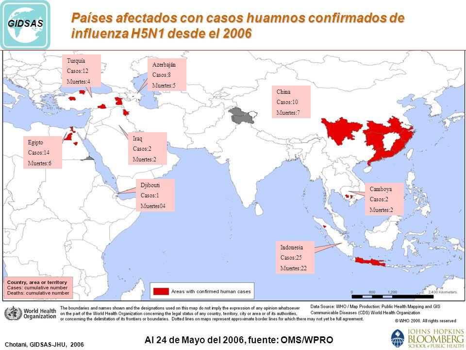 Chotani, GIDSAS-JHU, 2006 GIDSAS Países afectados con casos huamnos confirmados de influenza H5N1 desde el 2006 Al 24 de Mayo del 2006, fuente: OMS/WPRO Turquía Casos:12 Muertes:4 Azerbaján Casos:8 Muertes:5 Egipto Casos:14 Muertes:6 Iraq Casos:2 Muertes:2 Djibouti Casos:1 Muertes04 China Casos:10 Muertes:7 Camboya Casos:2 Muertes:2 Indonesia Casos:25 Muertes:22