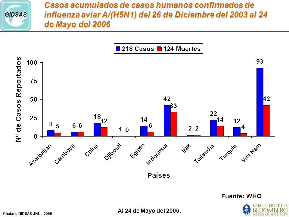 Chotani, GIDSAS-JHU, 2006 GIDSAS Casos acumulados de casos humanos confirmados de influenza aviar A/(H5N1) del 26 de Diciembre del 2003 al 24 de Mayo del 2006 Fuente: WHO Al 24 de Mayo del 2006.