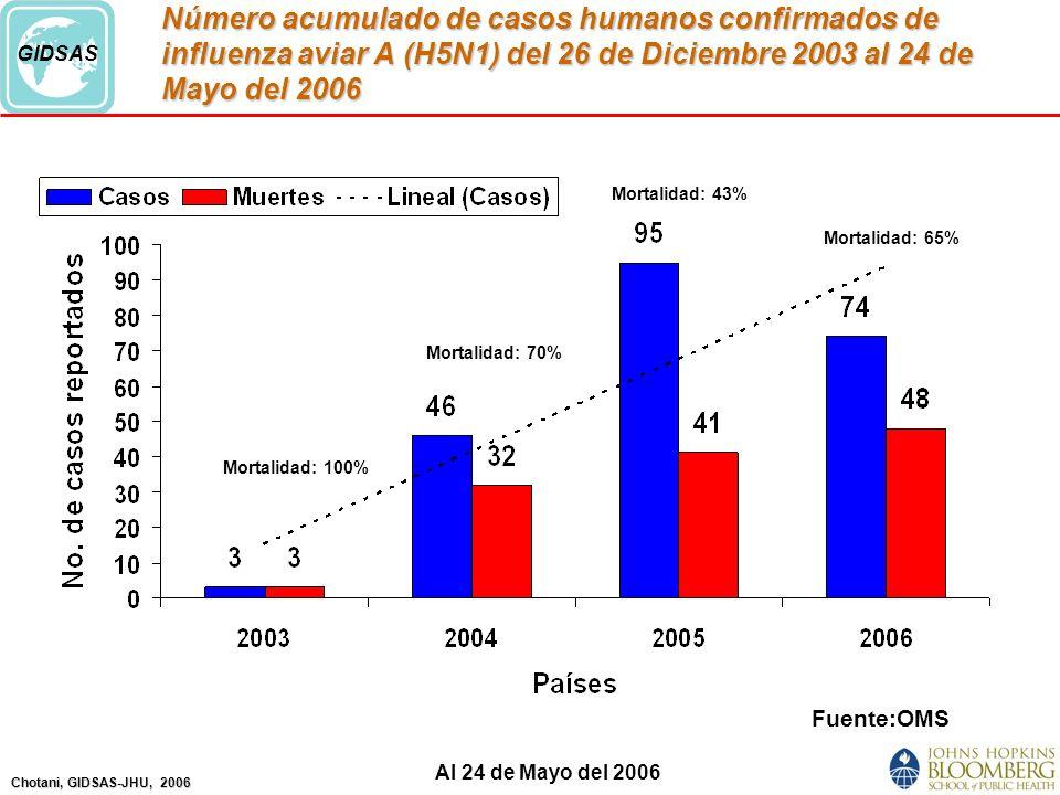 Chotani, GIDSAS-JHU, 2006 GIDSAS Número acumulado de casos humanos confirmados de influenza aviar A (H5N1) del 26 de Diciembre 2003 al 24 de Mayo del 2006 Fuente:OMS Mortalidad: 100% Mortalidad: 70% Mortalidad: 43% Mortalidad: 65% Al 24 de Mayo del 2006