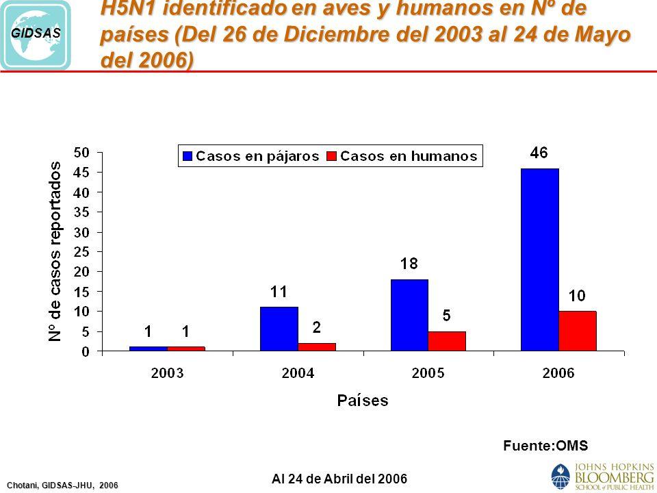 Chotani, GIDSAS-JHU, 2006 GIDSAS H5N1 identificado en aves y humanos en Nº de países (Del 26 de Diciembre del 2003 al 24 de Mayo del 2006) Fuente:OMS Al 24 de Abril del 2006