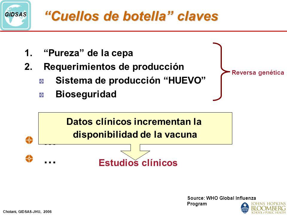 Chotani, GIDSAS-JHU, 2006 GIDSAS Cuellos de botella claves 1.Pureza de la cepa 2.Requerimientos de producción Sistema de producción HUEVO Bioseguridad … Source: WHO Global Influenza Program Reversa genética Estudios clínicos Datos clínicos incrementan la disponibilidad de la vacuna