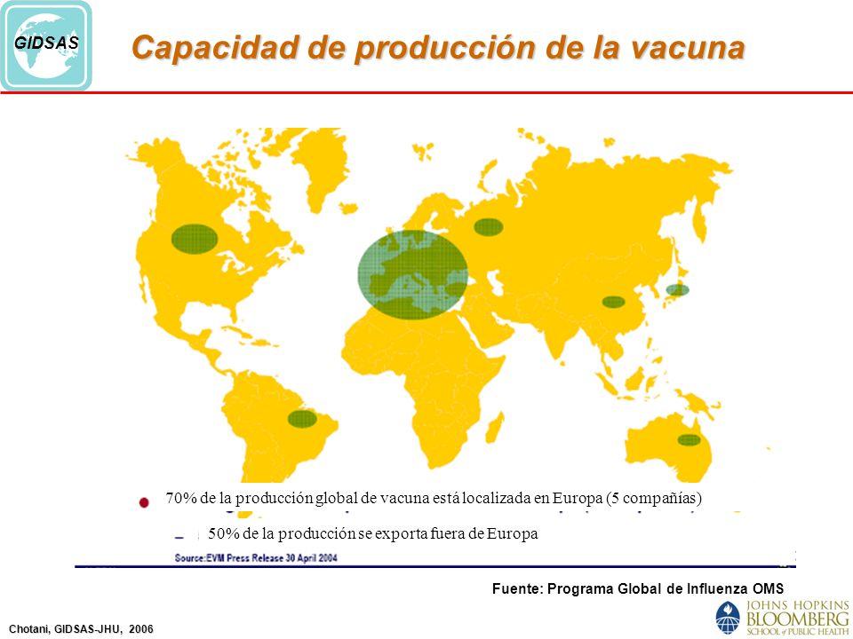 Chotani, GIDSAS-JHU, 2006 GIDSAS Capacidad de producción de la vacuna Fuente: Programa Global de Influenza OMS 70% de la producción global de vacuna está localizada en Europa (5 compañías) 50% de la producción se exporta fuera de Europa