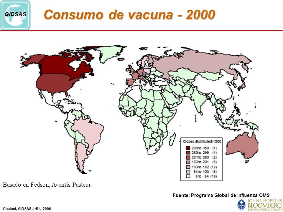 Chotani, GIDSAS-JHU, 2006 GIDSAS Consumo de vacuna - 2000 Fuente: Programa Global de Influenza OMS Basado en Fedson; Aventis Pasteur