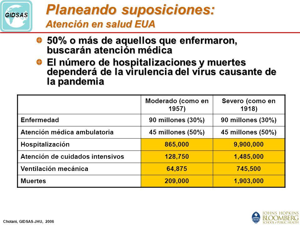 Chotani, GIDSAS-JHU, 2006 GIDSAS Planeando suposiciones: Atención en salud EUA 50% o más de aquellos que enfermaron, buscarán atención médica El número de hospitalizaciones y muertes dependerá de la virulencia del virus causante de la pandemia Moderado (como en 1957) Severo (como en 1918) Enfermedad90 millones (30%) Atención médica ambulatoria45 millones (50%) Hospitalización865,0009,900,000 Atención de cuidados intensivos128,7501,485,000 Ventilación mecánica64,875745,500 Muertes209,0001,903,000