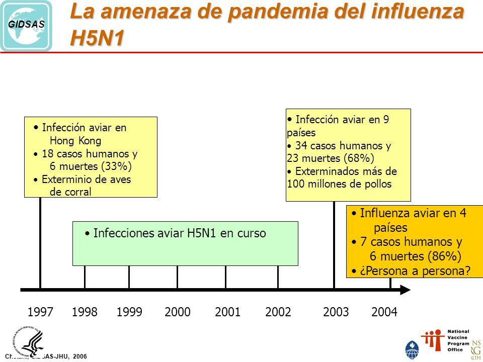 Chotani, GIDSAS-JHU, 2006 GIDSAS La amenaza de pandemia del influenza H5N1 Infección aviar en 9 países 34 casos humanos y 23 muertes (68%) Exterminados más de 100 millones de pollos Influenza aviar en 4 países 7 casos humanos y 6 muertes (86%) ¿Persona a persona.