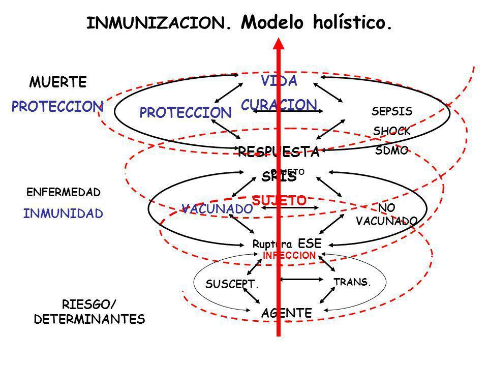 VACUNADO NO VACUNADO Ruptura ESE OBJETO PROTECCION SEPSIS SHOCK SDMO VIDA CURACION RESPUESTA SRIS SUJETO SUSCEPT. TRANS. AGENTE INFECCION INMUNIZACION