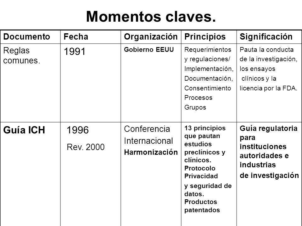 Momentos claves. DocumentoFechaOrganizaciónPrincipiosSignificación Reglas comunes. 1991 Gobierno EEUURequerimientos y regulaciones/ Implementación, Do