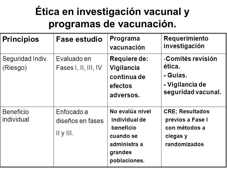 Ética en investigación vacunal y programas de vacunación. PrincipiosFase estudio Programa vacunación Requerimiento investigación Seguridad Indiv. (Rie