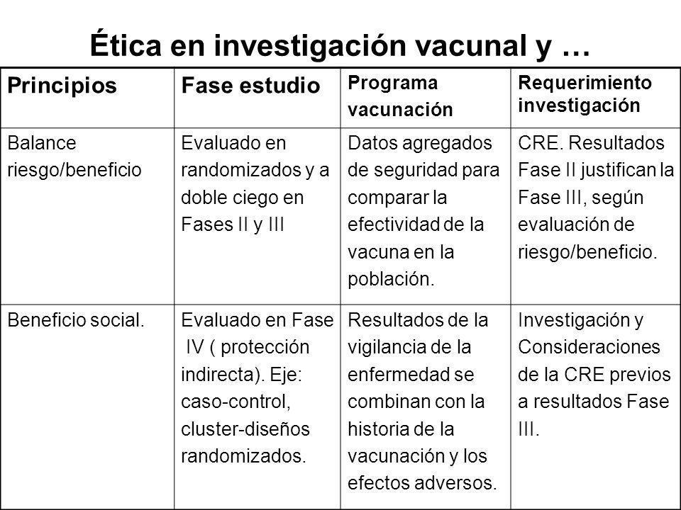 Ética en investigación vacunal y … PrincipiosFase estudio Programa vacunación Requerimiento investigación Balance riesgo/beneficio Evaluado en randomi