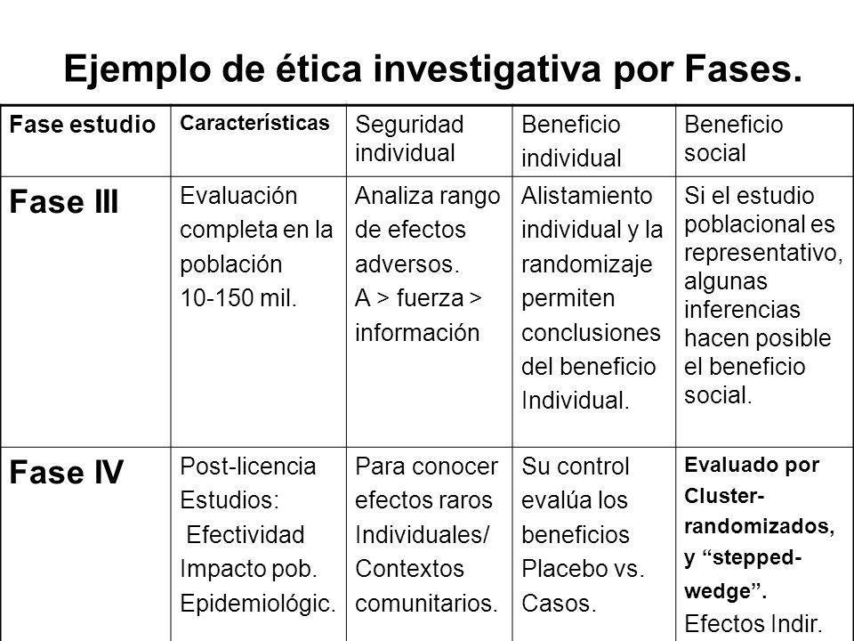 Ejemplo de ética investigativa por Fases. Fase estudio Características Seguridad individual Beneficio individual Beneficio social Fase III Evaluación