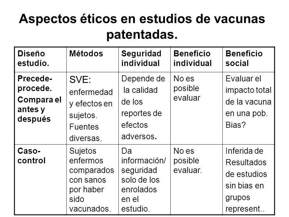 Aspectos éticos en estudios de vacunas patentadas. Diseño estudio. MétodosSeguridad individual Beneficio individual Beneficio social Precede- procede.
