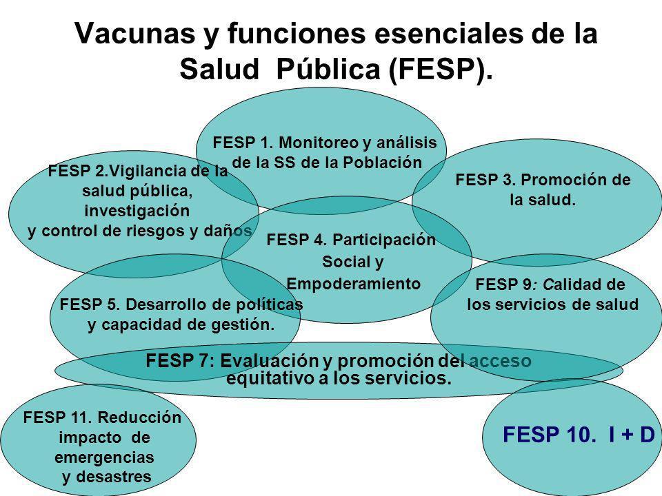 Vacunas y funciones esenciales de la Salud Pública (FESP). FESP 1. Monitoreo y análisis de la SS de la Población FESP 2.Vigilancia de la salud pública