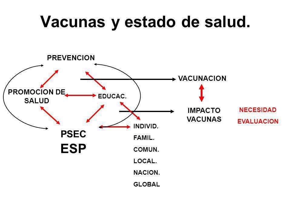 IMPACTO VACUNAS INDIVID. FAMIL. COMUN. LOCAL. NACION. GLOBAL NECESIDAD EVALUACION PROMOCION DE SALUD PSEC ESP EDUCAC. PREVENCION VACUNACION Vacunas y