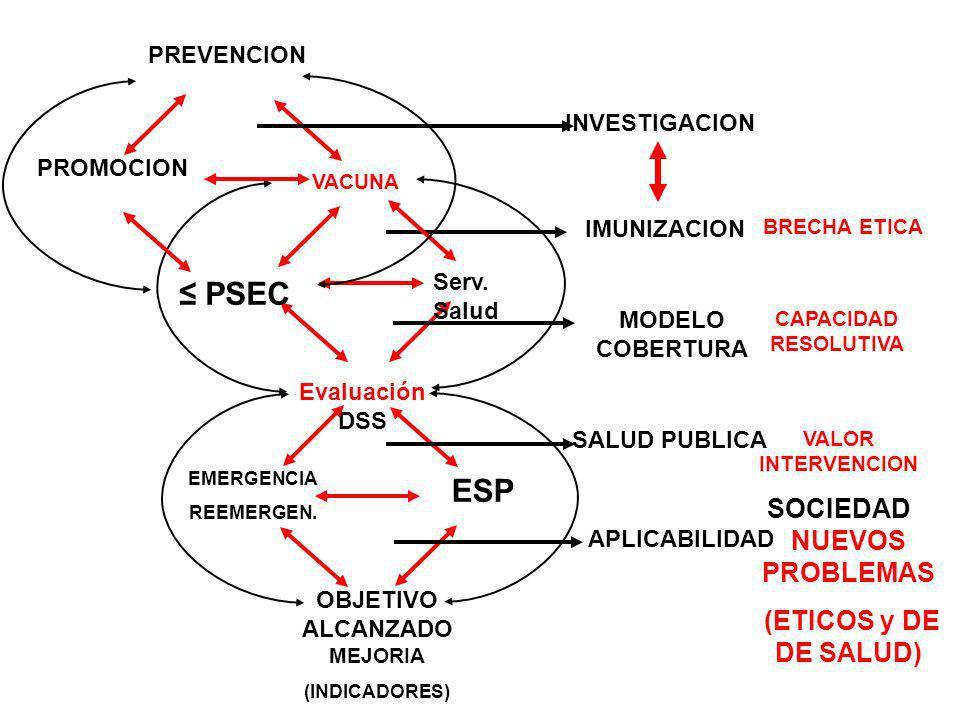 IMUNIZACION Evaluación DSS EMERGENCIA REEMERGEN. ESP OBJETIVO ALCANZADO MEJORIA (INDICADORES) SALUD PUBLICA APLICABILIDAD Serv. Salud BRECHA ETICA MOD