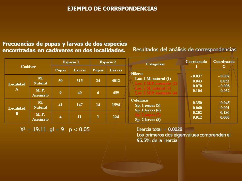 -0.010.0 0.20.30.40.1 -0.002 1 0.0 -0.001 0.01 0.05 0.2 8 2 3 4 5 6 7 Coordenada 1 Coordenada 2 R M H