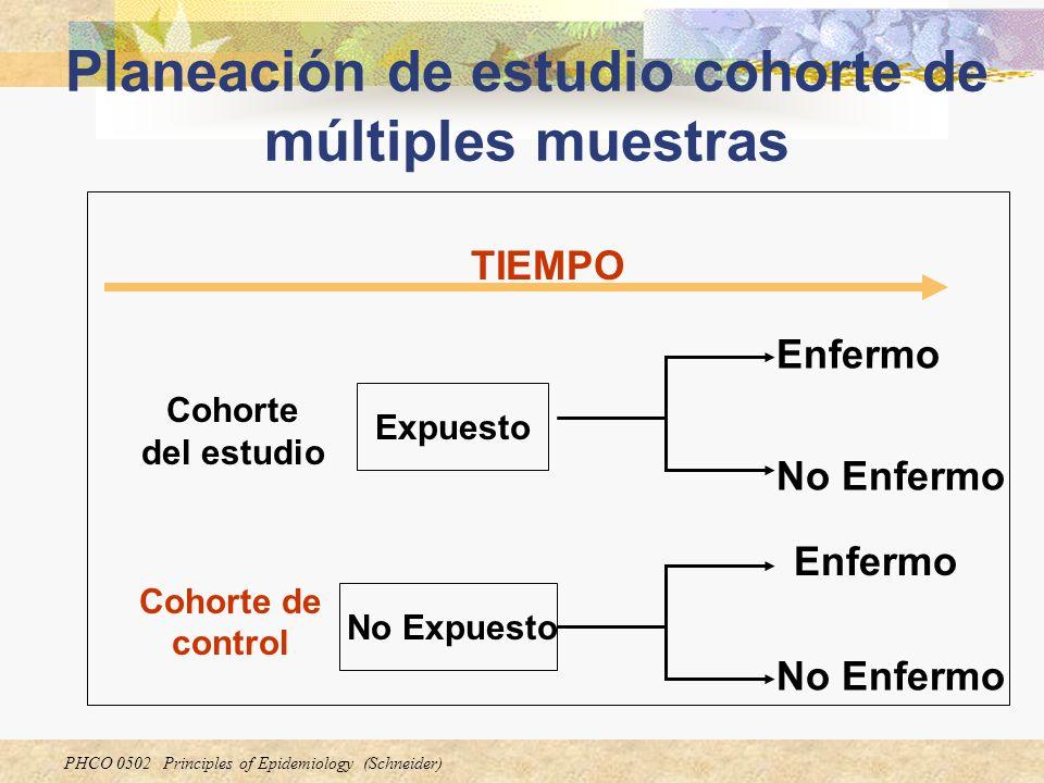 PHCO 0502 Principles of Epidemiology (Schneider) Planeación de estudio cohorte de múltiples muestras Cohorte del estudio Expuesto No Expuesto Enfermo