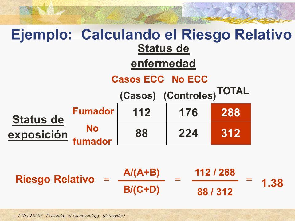 PHCO 0502 Principles of Epidemiology (Schneider) 224 176 No ECC (Controles) 31288 No fumador 288112 Fumador Status de exposición TOTAL Casos ECC (Caso