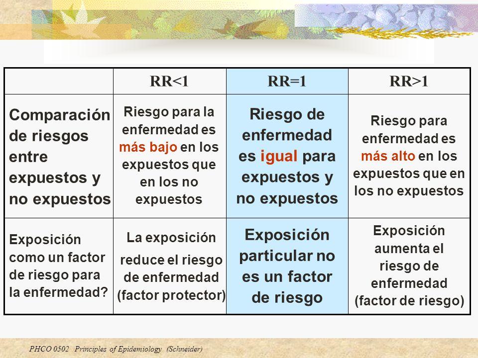 PHCO 0502 Principles of Epidemiology (Schneider) Exposición aumenta el riesgo de enfermedad (factor de riesgo) Exposición particular no es un factor d