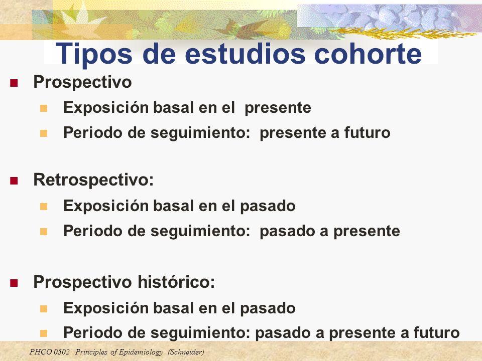 PHCO 0502 Principles of Epidemiology (Schneider) Tipos de estudios cohorte Prospectivo Exposición basal en el presente Periodo de seguimiento: present