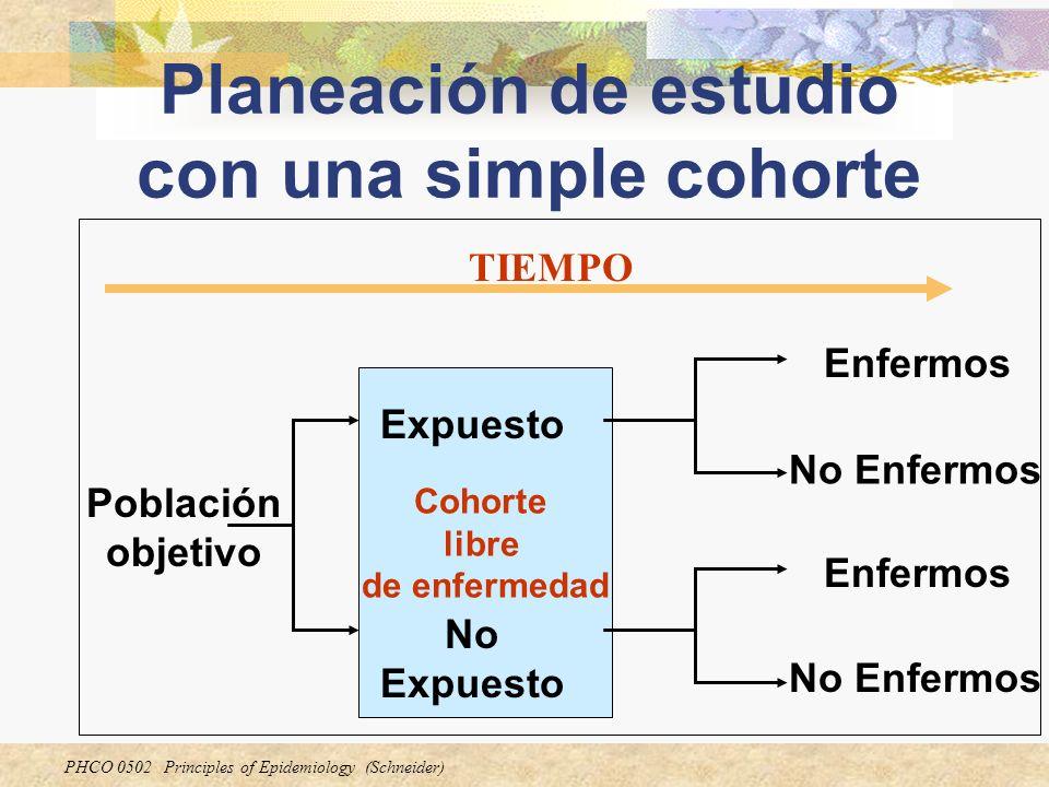 PHCO 0502 Principles of Epidemiology (Schneider) Cohorte libre de enfermedad Planeación de estudio con una simple cohorte Población objetivo Expuesto