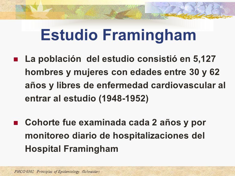 PHCO 0502 Principles of Epidemiology (Schneider) Estudio Framingham La población del estudio consistió en 5,127 hombres y mujeres con edades entre 30