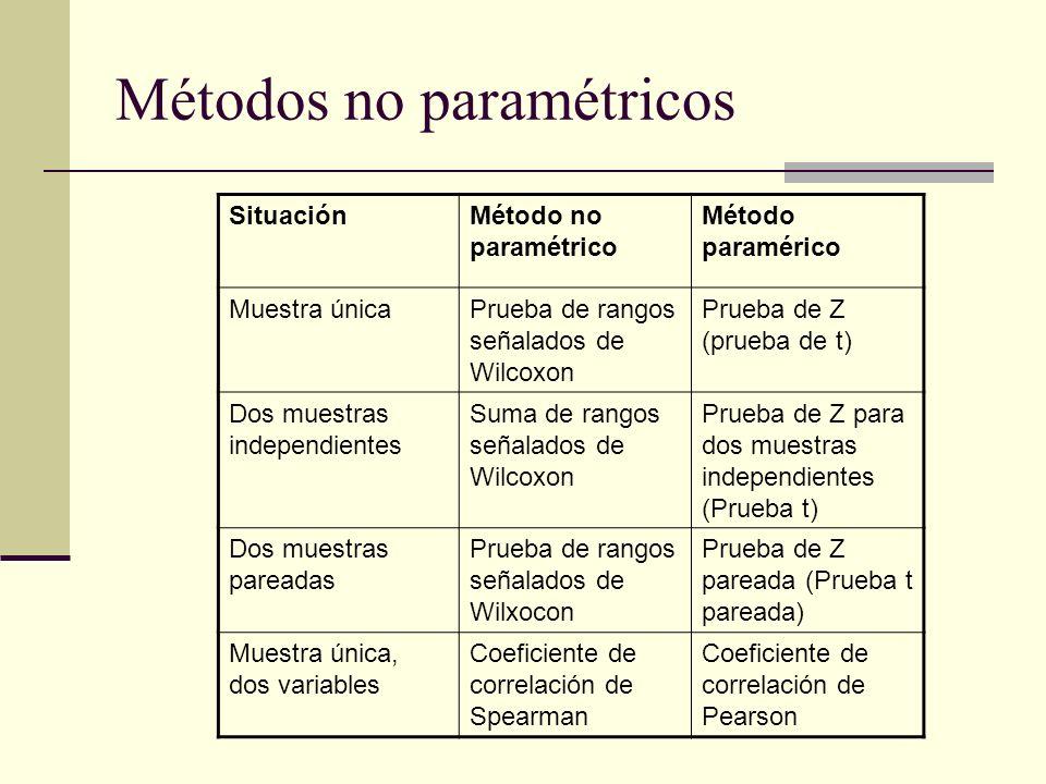 Métodos no paramétricos SituaciónMétodo no paramétrico Método paramérico Muestra únicaPrueba de rangos señalados de Wilcoxon Prueba de Z (prueba de t)