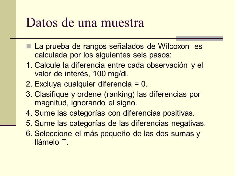 Datos de una muestra La prueba de rangos señalados de Wilcoxon es calculada por los siguientes seis pasos: 1. Calcule la diferencia entre cada observa