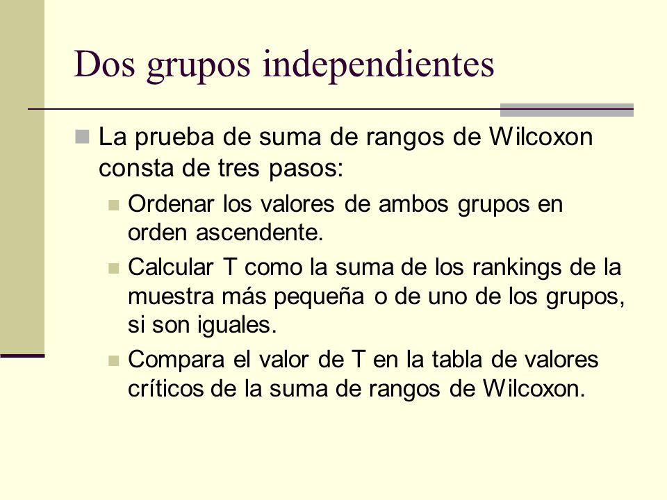 Dos grupos independientes La prueba de suma de rangos de Wilcoxon consta de tres pasos: Ordenar los valores de ambos grupos en orden ascendente. Calcu