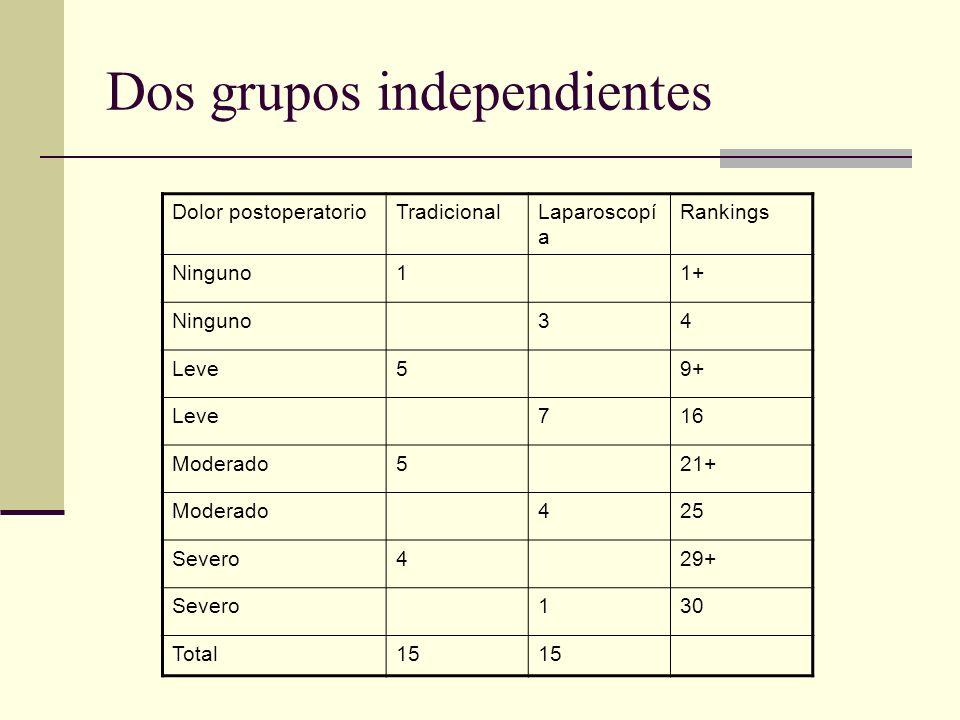 Dos grupos independientes Dolor postoperatorioTradicionalLaparoscopí a Rankings Ninguno11+ Ninguno34 Leve59+ Leve716 Moderado521+ Moderado425 Severo42