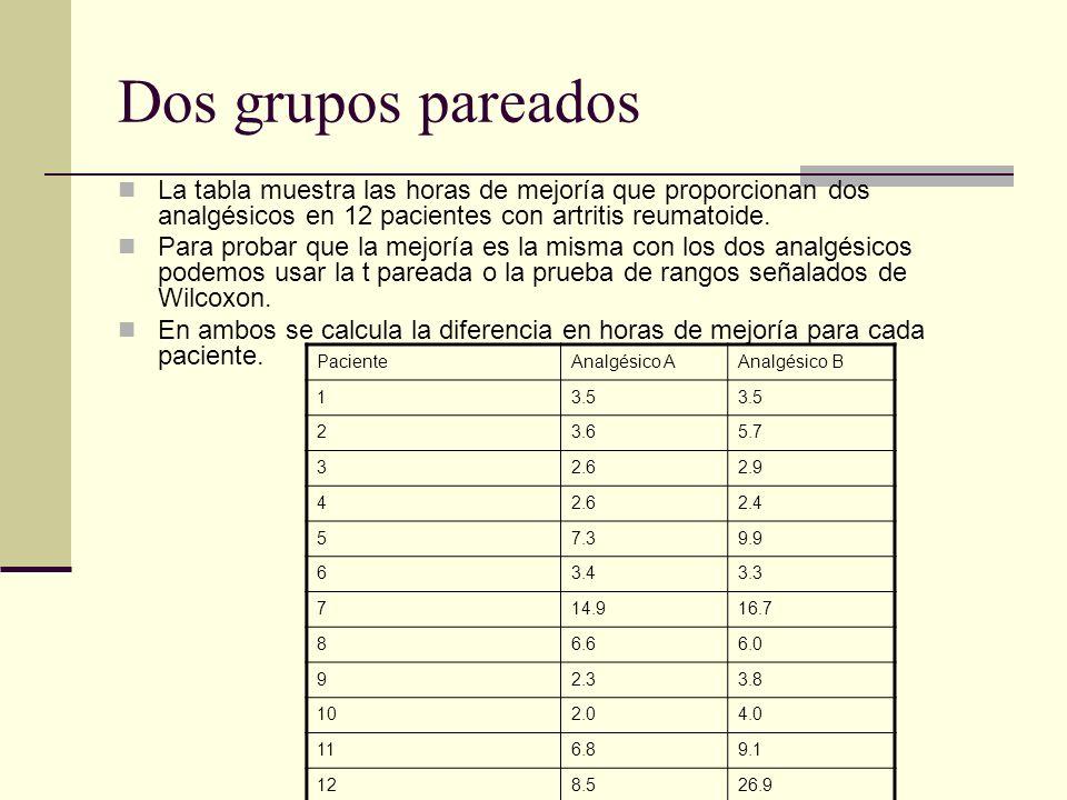 Dos grupos pareados La tabla muestra las horas de mejoría que proporcionan dos analgésicos en 12 pacientes con artritis reumatoide. Para probar que la