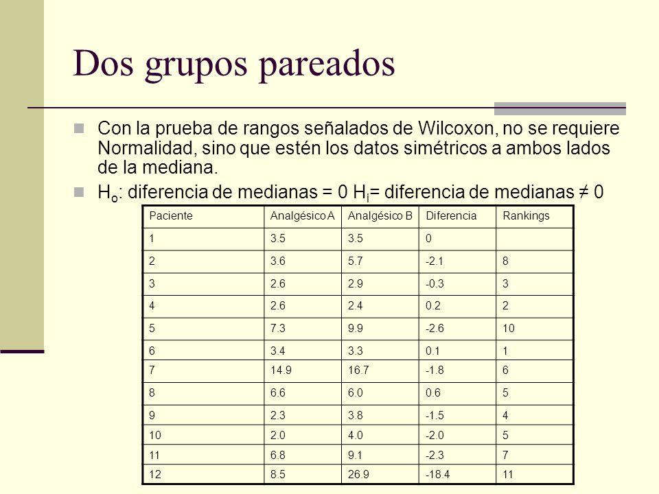 Dos grupos pareados Con la prueba de rangos señalados de Wilcoxon, no se requiere Normalidad, sino que estén los datos simétricos a ambos lados de la