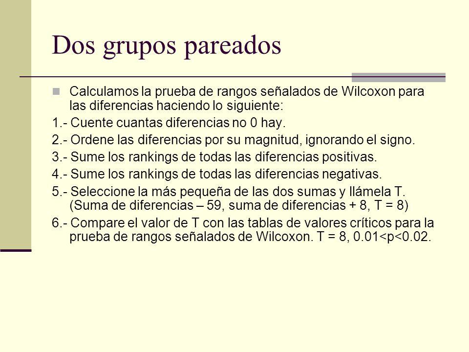 Dos grupos pareados Calculamos la prueba de rangos señalados de Wilcoxon para las diferencias haciendo lo siguiente: 1.- Cuente cuantas diferencias no