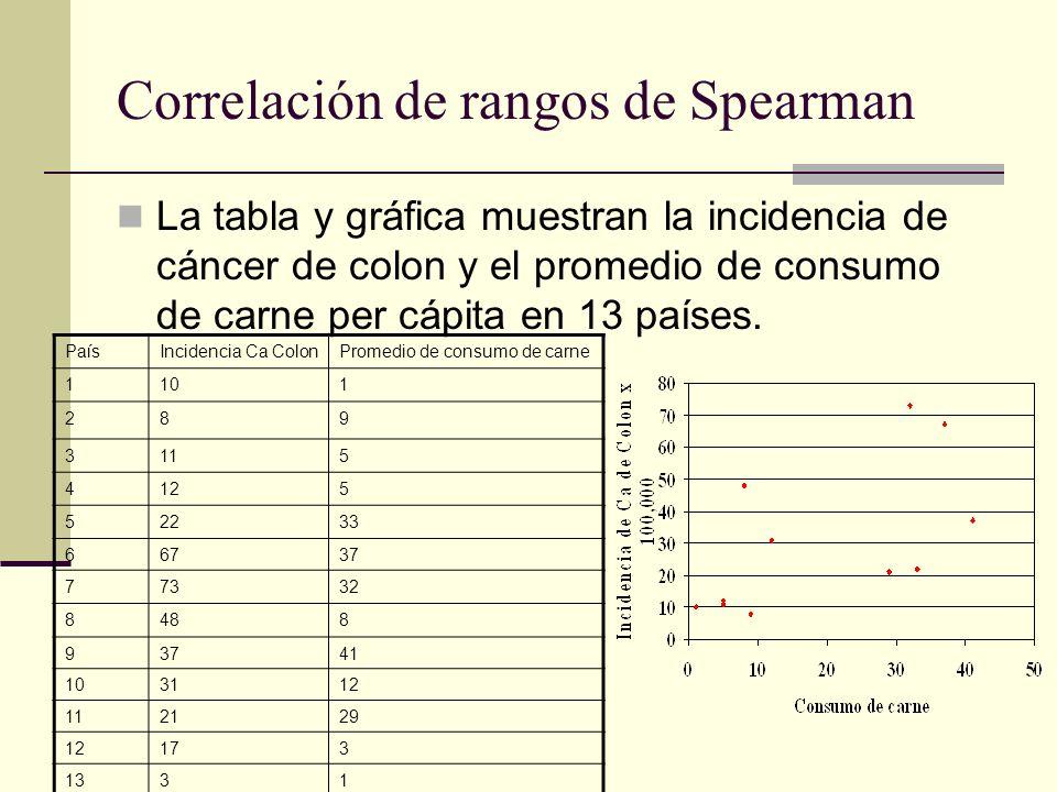 Correlación de rangos de Spearman La tabla y gráfica muestran la incidencia de cáncer de colon y el promedio de consumo de carne per cápita en 13 país
