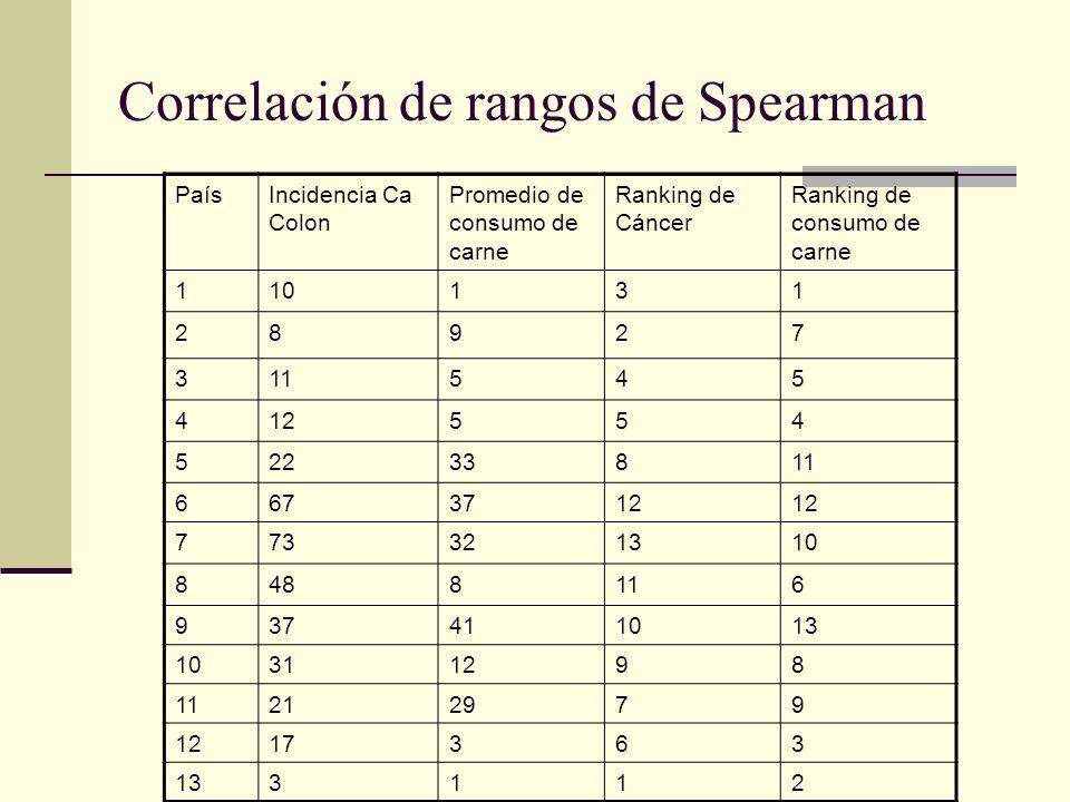 Correlación de rangos de Spearman PaísIncidencia Ca Colon Promedio de consumo de carne Ranking de Cáncer Ranking de consumo de carne 110131 28927 3115