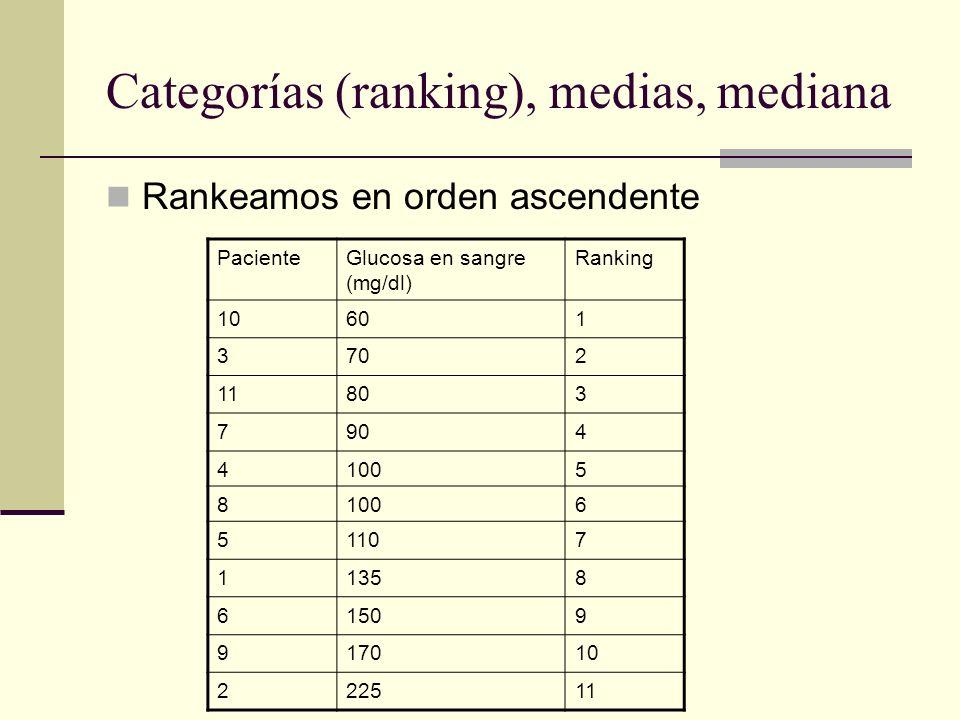 Categorías (ranking), medias, mediana Rankeamos en orden ascendente PacienteGlucosa en sangre (mg/dl) Ranking 10601 3702 11803 7904 41005 8 6 51107 11