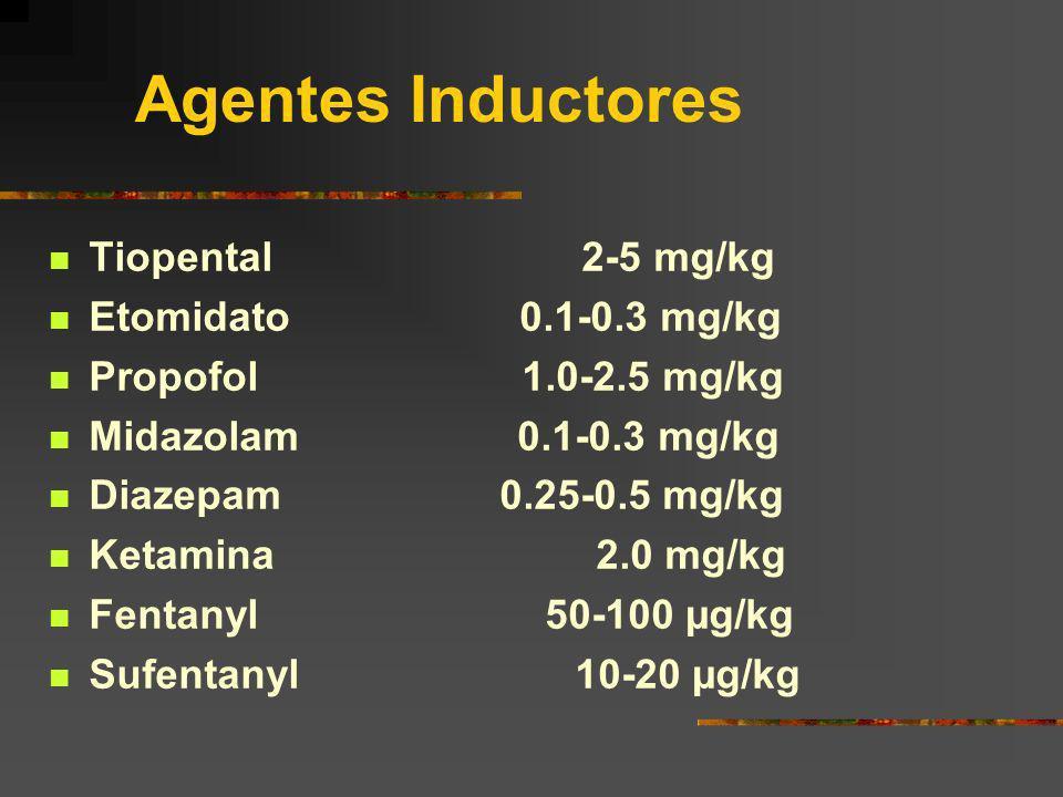 Agentes Inductores Tiopental 2-5 mg/kg Etomidato 0.1-0.3 mg/kg Propofol 1.0-2.5 mg/kg Midazolam 0.1-0.3 mg/kg Diazepam 0.25-0.5 mg/kg Ketamina 2.0 mg/