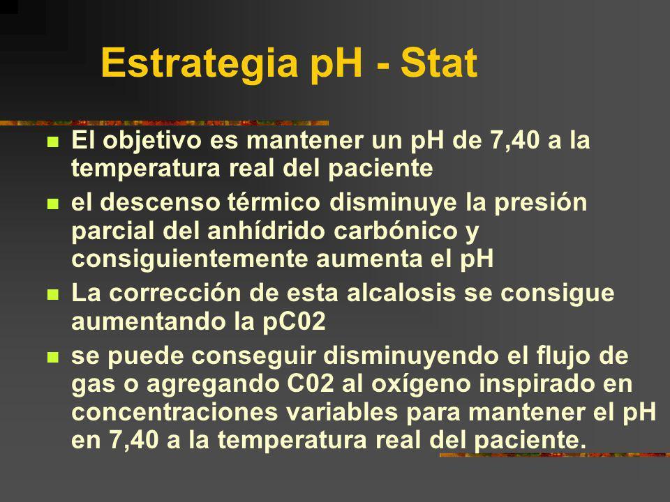 Estrategia pH - Stat El objetivo es mantener un pH de 7,40 a la temperatura real del paciente el descenso térmico disminuye la presión parcial del anh