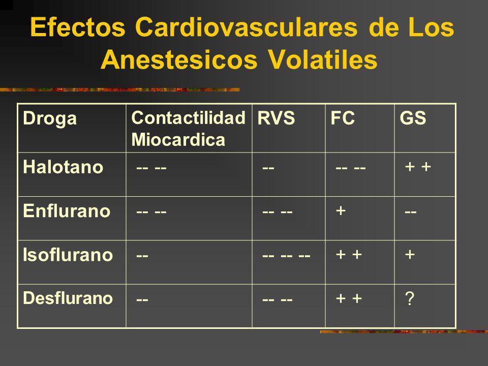 Efectos Cardiovasculares de Los Anestesicos Volatiles Droga Contactilidad Miocardica RVSFCGS Halotano -- -- -- -- -- + + Enflurano -- -- + -- Isoflura