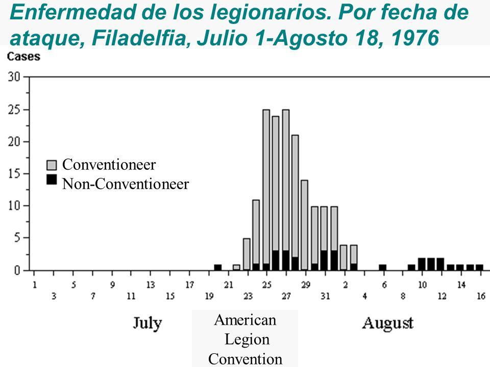 Enfermedad de los legionarios. Por fecha de ataque, Filadelfia, Julio 1-Agosto 18, 1976 American Legion Convention Conventioneer Non-Conventioneer