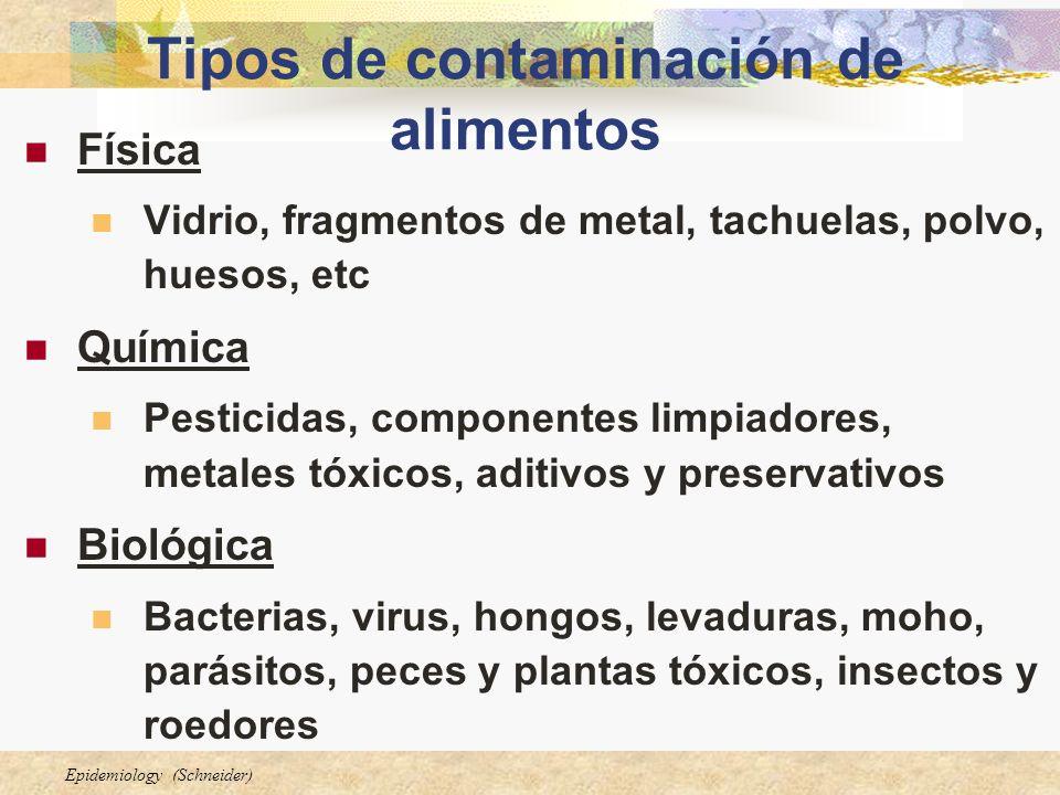 Epidemiology (Schneider) Tipos de contaminación de alimentos Física Vidrio, fragmentos de metal, tachuelas, polvo, huesos, etc Química Pesticidas, com