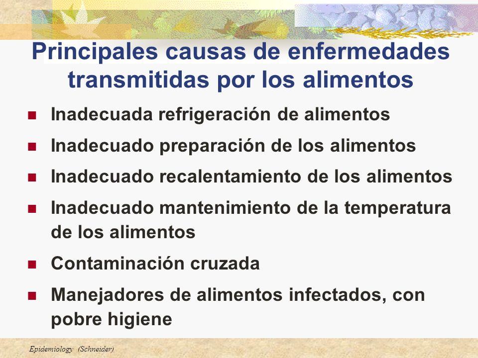 Epidemiology (Schneider) Inadecuada refrigeración de alimentos Inadecuado preparación de los alimentos Inadecuado recalentamiento de los alimentos Ina